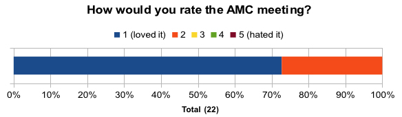overall rating of the AMC